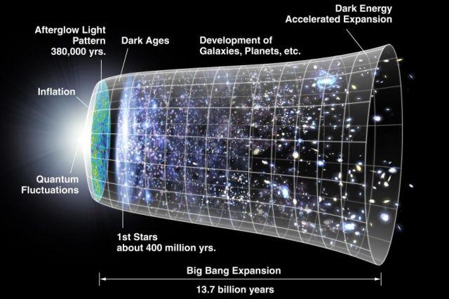 Big Bang Theory, Creation, Genesis, Karen May, Amayzing Graces